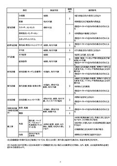 アフターサービス規準書の画像